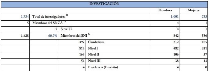 Investigadores SNI en la UdeG a diciembre de 2020